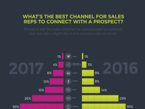The Best Channel for Sales Reps to Connect with a Prospect